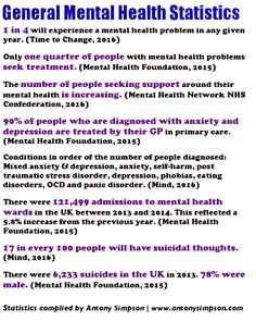 Here are some general statistics for mental health in the UK: References Time to Change (2016) Myths/facts, Last accessed: 4th December 2016. Mental Health Foundation (2015) Fundamental Facts About…