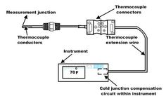 Types of Temperature Sensor | Thermocouple and Thermistors #STEM #MAKE #Arduino