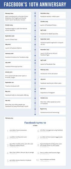 Zo zag Facebook er 10 jaar geleden uit
