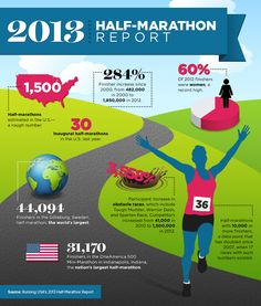Lace Up Your Sneaks, Ladies: Half-Marathon Participation on the Rise, Especially Women Runners