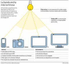 Así es LiFi, la tecnología que ofrece 500 Mb por segundo y que jubilará al WiFi
