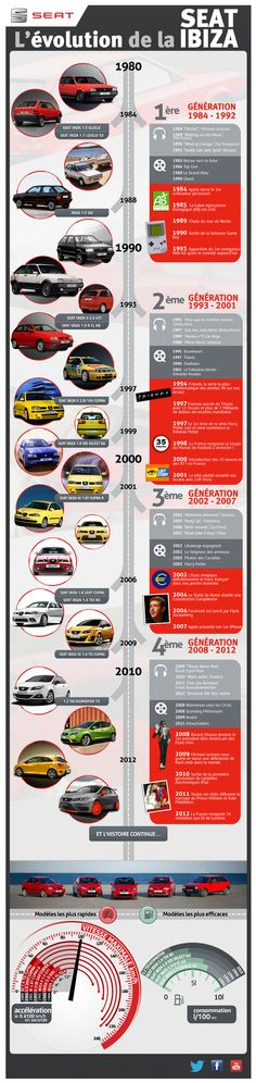 Seat Ibiza History: Since it's debut in the world and the SEAT Ibiza have evolved. See the Seat Ibiza history parallel to pop culture milestones such as Michael Jackson's Thriller, Top Gun and Foo Fighters. Fancy Cars, Retro Cars, Cool Cars, Used Engines, Engines For Sale, Infographic Examples, Seat Cupra, Vw Group, Michael Jackson Thriller