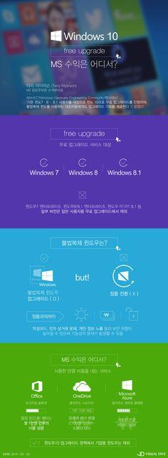 윈도우10, 무료 업그레이드 공식화…MS 수익은 어디서? [인포그래픽] #Windows10 / #Infographic ⓒ 비주얼다이브 무단 복사·전재·재배포 금지