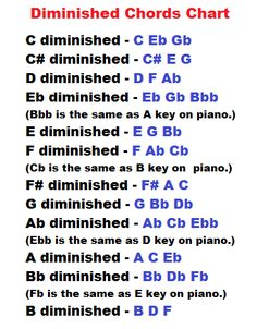 Spectacular How To Learn To Play Piano Chords. Ethereal How To Learn To Play Piano Chords. Learn Guitar Chords, Music Chords, Lyrics And Chords, Ukulele, Piano Lessons, Music Lessons, Guitar Lessons, Piano Songs, Piano Sheet Music