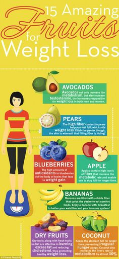 The 15 fruits that will help you LOSE weight | Daily Mail Online