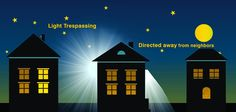 Light trespass is a form of light pollution, and it occurs when unwanted light creeps onto another's property or into another's window. For example, you may have a light on your back patio illuminating your backyard. If some of that light creeps over the fence and shines into your neighbor's living room through a window, your backyard light is trespassing on your neighbor.