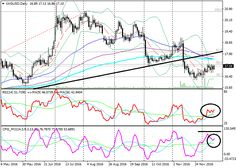 XAG/USD: technical analysis |