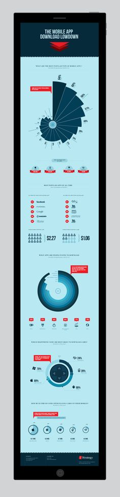 The mobile app download lowdown - #Infographic by James West, via Behance