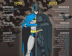 Batman costume evolution | évolution du costume de Batman