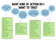 PYPX  - Jess Ohanley Questions to ask about Action in a PYP Exhibition