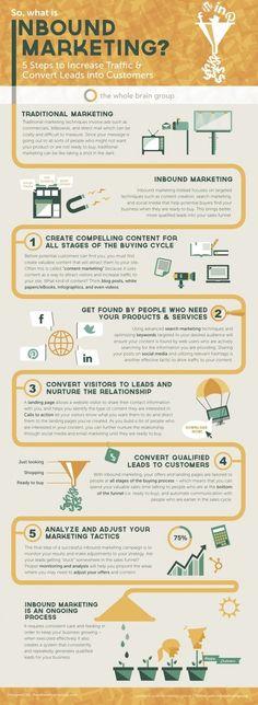Los 5 pasos para realizar Inbound #Marketing. #infografia