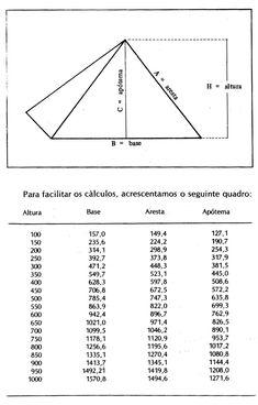 - very nice stuff - share it - as pirâmides Mathematics Geometry, Sacred Geometry, Emotions Wheel, Copper Pyramid, Pyramid Building, Physics Formulas, Math Anchor Charts, Maths Solutions, Alchemy Symbols