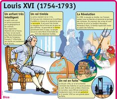Science infographic Fiche exposés : Louis XVI Plus Ap French, French History, French Words, Modern History, Learn French, French Teacher, Teaching French, Louis Xvi, French Club Ideas