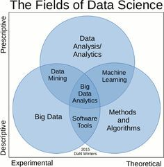 (10) What is the difference between Data Analytics, Data Analysis, Data Mining, Data Science, Machine Learning, and Big Data? - Quora