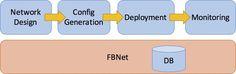 End User, Network Monitor, Technological Change, Management, Business