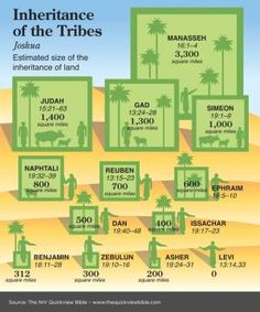 The Quick View Bible » Inheritance of the Tribes by casey