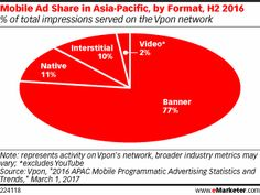 Article: Banner Ads Make Up More than 75% of Mobile Advertising in Asia-Pacific
