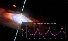 NASA's Fermi finds hints of gamma-ray cycle in active galaxy Cosmos, Nasa, Hubble Space Telescope, Space And Astronomy, Cosmic Microwave Background, Astronomy Pictures, Universe Today, Electromagnetic Radiation, Galaxy Space