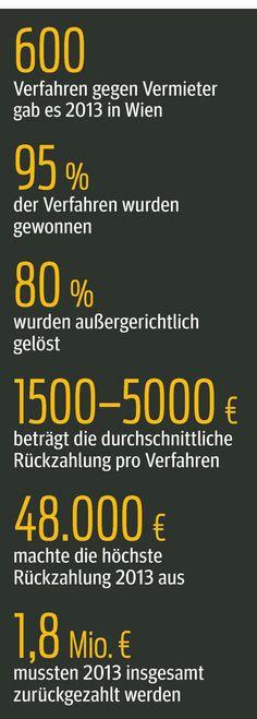 Tolle Bilanz der #Mietervereinigung - 95% der Verfahren in 2013 gewonnen!!! via @KURIER .at @Georg Niedermühlbichler