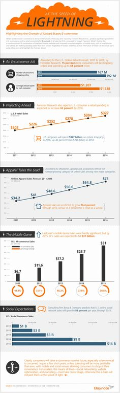 El comercio electrónico es una de las tendencias más acusadas en la actualidad. Vender productos a través de Internet (y más recientemente del móvil) representa una ampliación del negocio para muchas empresas. En esta infografía se da un repaso a la situación global del ecommerce, destacándose su crecimiento.