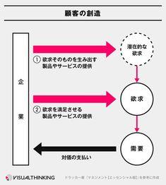 ドラッカー図解 顧客の創造 3
