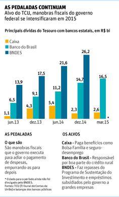 """Oposição cobra investigação de novas """"pedaladas"""" do governo Dilma - 22/06/2015 - Mercado - Folha de S.Paulo"""