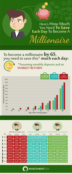 This Is How Much You Need To Save Each Day To Become A Millionaire - Do you want to become a millionaire one day? It turns out it is not impossible. This infographic will tell you how much you need to save each day. - #infographic