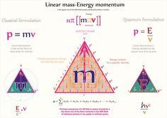 Tetryonics 14.05 - Linear mass-Energy momentum