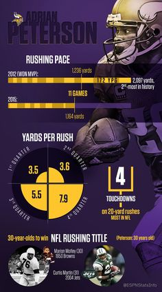 All Day. A look at Adrian Peterson's numbers this season, and what he could still accomplish for the Minnesota Vikings.