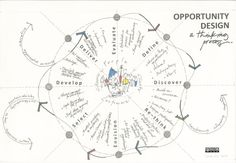 Opportunity-DesignCCmed.jpg (3440×2384 pixels) Design Thinking Process Map via @cristobalcobo RT@sauderstudio – juandon. Innovación y conocimiento