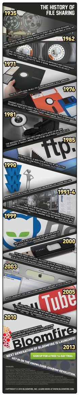[Infografía] The history of file sharing