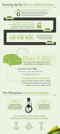 [Revving Up the Electric Vehicle Market]    http://visual.ly/revving-electric-vehicle-market