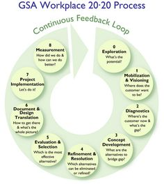 In 2002, the GSA implemented WorkPlace 20·20 to discover how the physical workplace could be used as a tool to do work. One of the key elements of the WorkPlace Program is a continuous feedback loop. #process