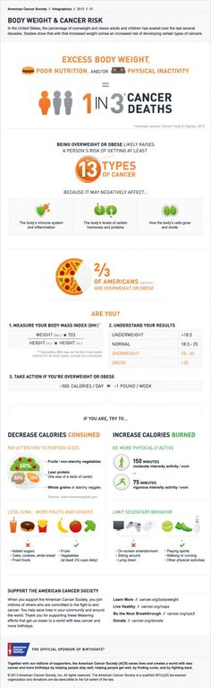 Body Weight & Cancer Risk - an infographic
