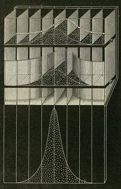 Sir Francis Galton, The Bean Machine / Galton Box. Device to demonstrate the central limit theorem, in particular that the normal distribution is approximate to the binomial distribution.