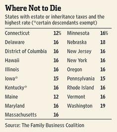 Minnesota new 10% gift tax w/ $1 mill exemption. A gift tax is