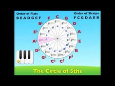 Book 4 - Relative Minors on the Circle of Fifths