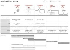 nascom.be user based digital content strategy : Customer Journey Example