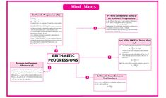 QUICK REVISION CBSE CLASS 10 MATHEMATICS Arithmetic Progression, Revision Notes, Math Notes, Roots Of Quadratic Equation, Map Math, Coordinate Geometry, Line Math, Marking Scheme