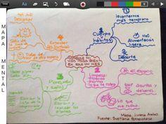 """Mapa mental """"cambiar mi vida para bien en sólo un mes"""" de Svetlana Ppokrevskaya"""