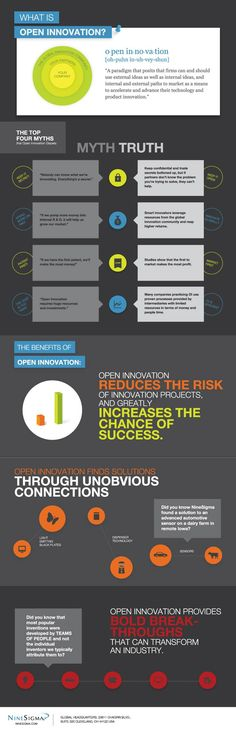 What is Open Innovation? #NineSigma #infographic