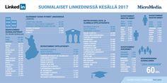 Suomalaiset Linkedinissä – uusia tilastoja, kesäkuu 2017 | HC Services Oy Weather, Map, Location Map, Maps, Weather Crafts
