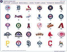 mlb logo rankings 2016 Astros  vs  Cubs in World Ser999999999ies9 in 2016