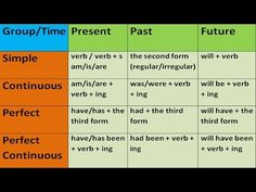 KEY TO ENGLISH TENSES IN ENGLISH GRAMMAR WITH EXAMPLES. ENGLISH GRAMMAR LESSONS FOR BEGINNERS - YouTube