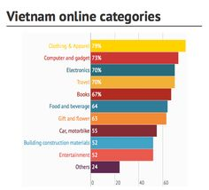 """Many think that e-commerce in Vietnam is a """"sleeping lion"""", at the same time projecting a """"big when the market value is expected to skyrockets to almost 5 billion USD a year. Building Construction Materials, Ecommerce, Bar Chart, Vietnam, Insight, Entertaining, Marketing, Writing, Books"""