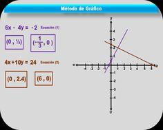 Sistema de ecuaciones de primer grado con dos incógnitas (Método Gráfico)