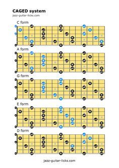 CAGED system for guitar This guitar lesson with tabs and standard notation explain how to build and play scales, chords and arpeggios with the CAGED method. Guitar Scales Charts, Guitar Chords And Scales, Jazz Guitar Chords, Music Theory Guitar, Music Chords, Guitar Chord Chart, Guitar Sheet Music, Guitar Strings, Acoustic Guitar