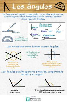 Ángulos | @Piktochart Infographic