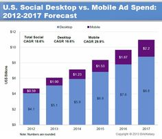 Also driven by Facebook and Twitter, US social mobile ad revenues approached $600 million in 2012 and are expected to grow to $2.18 billion in 2017—a CAGR of 29.9%.    Read more: http://www.marketingprofs.com/charts/2013/10593/us-social-ad-revenues-to-reach-11b-in-2017#ixzz2RR6zKLzX