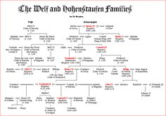 The Welf and Hohenstaufen Families